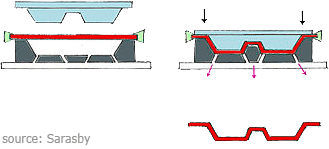 Example of Thermoforming